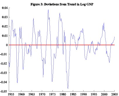 Businesscycle_figure3