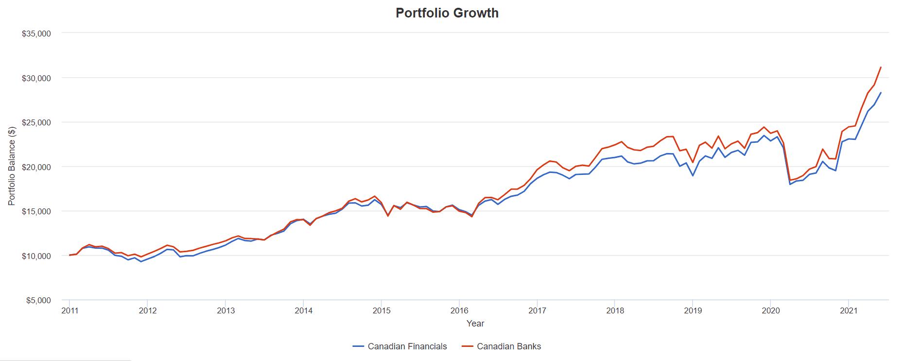 canadian financials vs banks