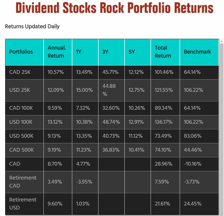 DSR portfolio retruns chart