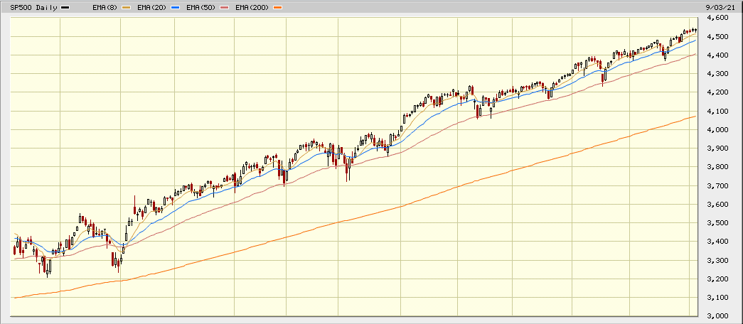 sp500 1 year sept 2021