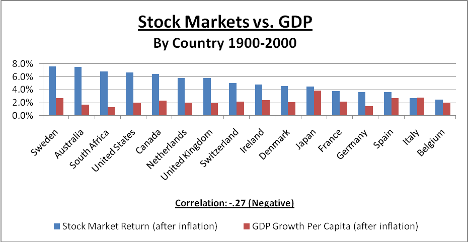 Stock markets vs GDP