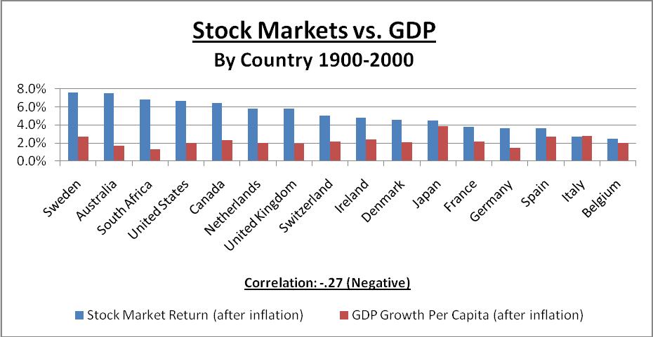 Stock markets vs GDP