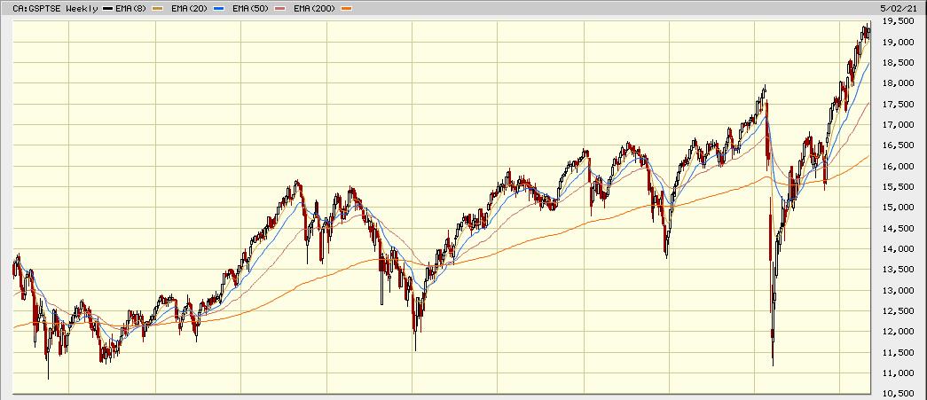 tsx 10 year chart