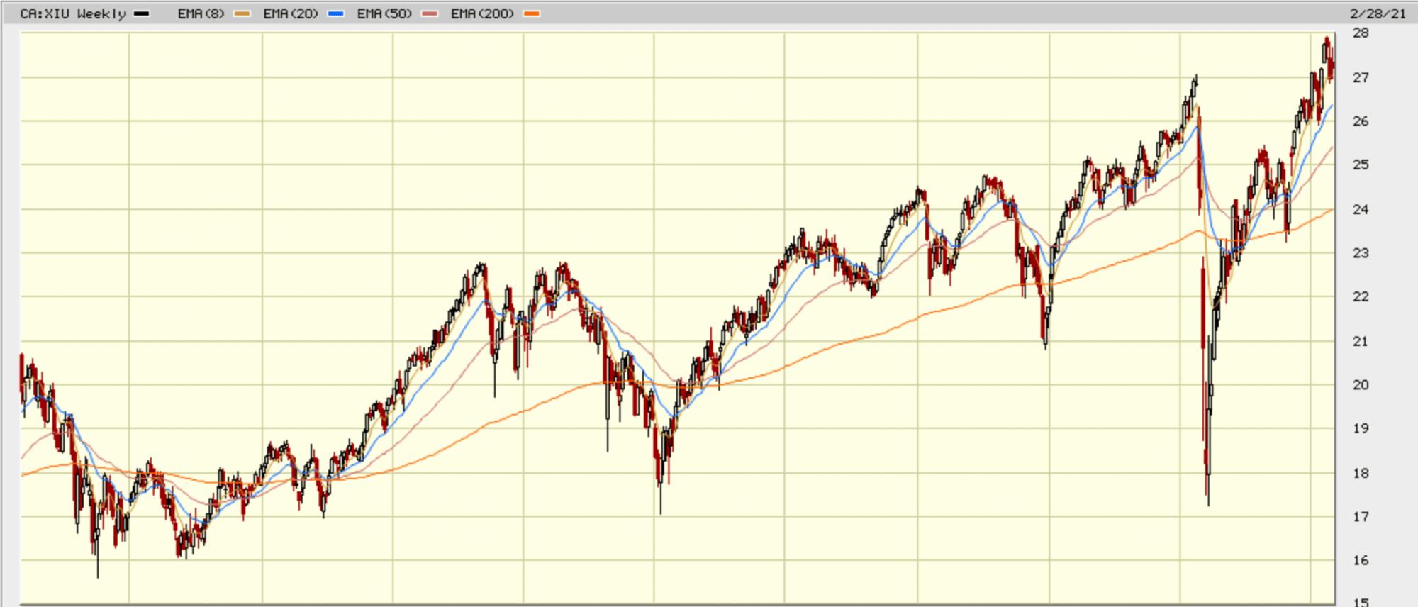 tsx60 10 year chart