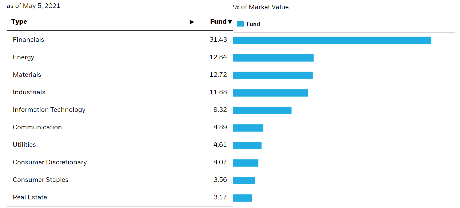canadian stocks by sector