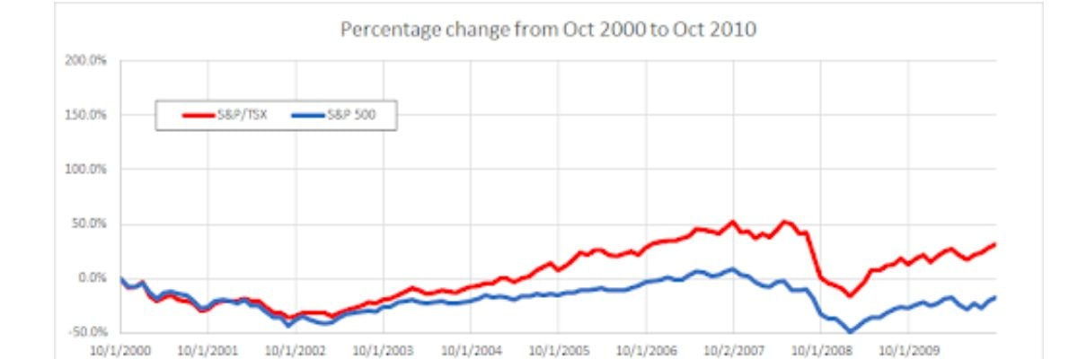 Canadian Vs Us Stock Market Graph3