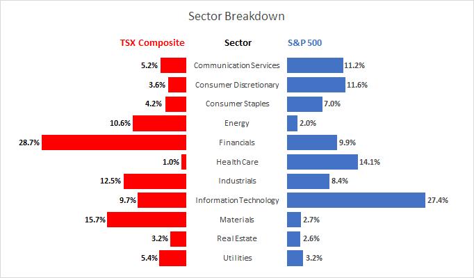 Canadian Vs Us Stock Market Sectors