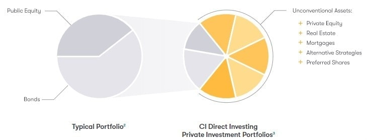 Ci Direct Asset Allocation Chart