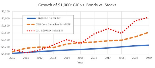 investment growth graph