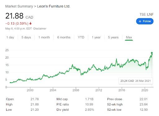 leons furniture stock graph