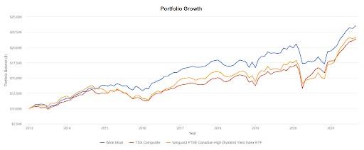 moat stocks returns graph