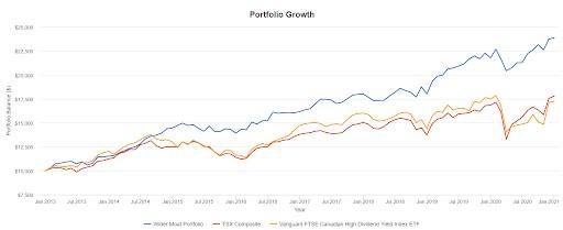 moat stocks returns graph2