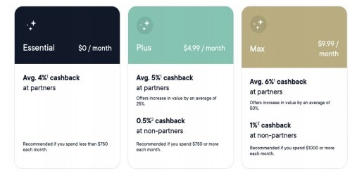 neo financial pricing