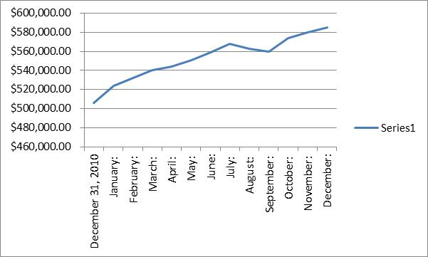 net worth graph 2011