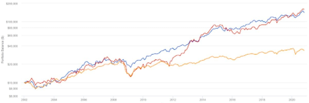 Railyway Dividend Investing