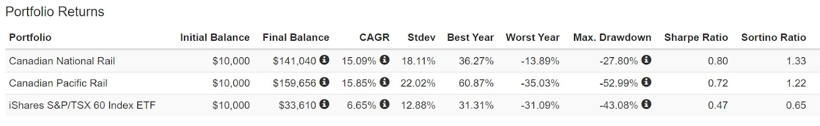 Railyway Dividends Chart
