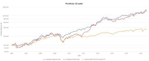 Railyway Dividends Chart2