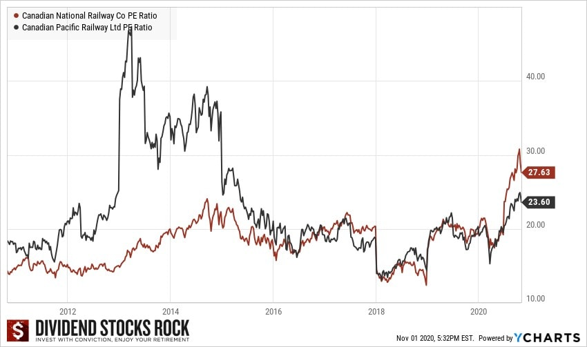 Railyway Dividends Chart5