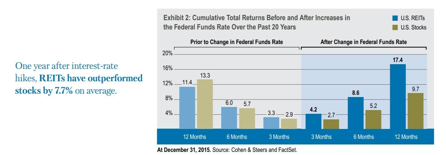 reit interest rate graph2