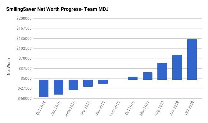 Net Worth Update October 2018 - SmilingSaver (+63.2% ...