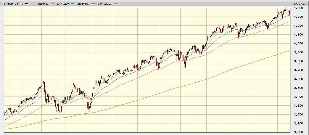 sp500 1 year chart