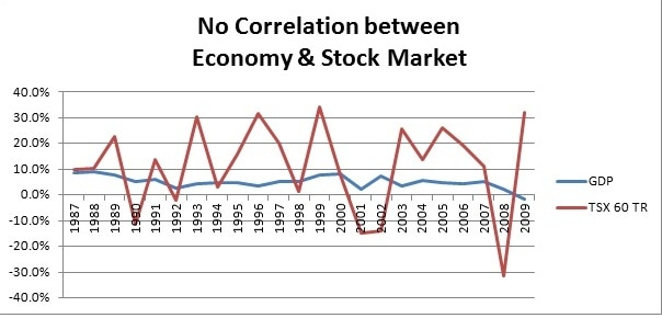 stockmarketeconomy