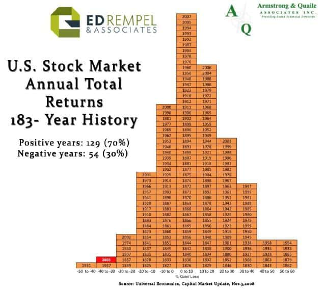 stock market total returns