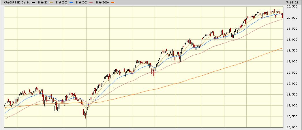 tsx 1 year chart