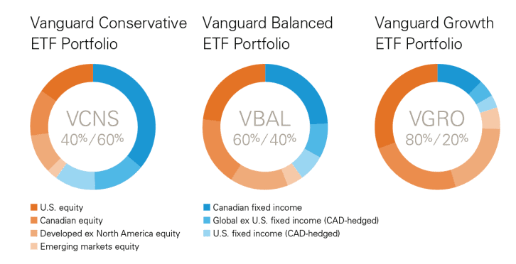 "Picture from Vangaurd website. For more information visit <a href=""https://www.vanguardcanada.ca/documents/press-release-asset-allocation-etf-launch.pdf""/>here"