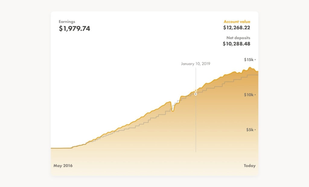Wealthsimple Future Graph2